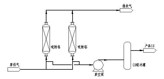 一氧化碳收回流程.jpg